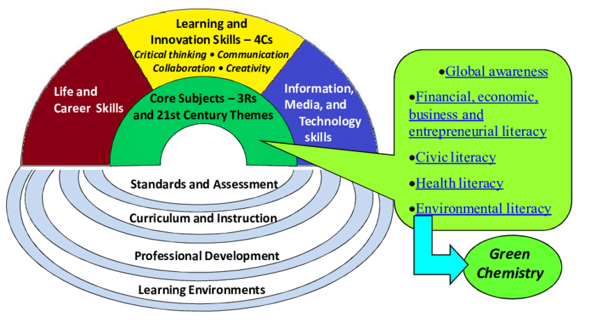 Instructional Planning and Procedures in Physics