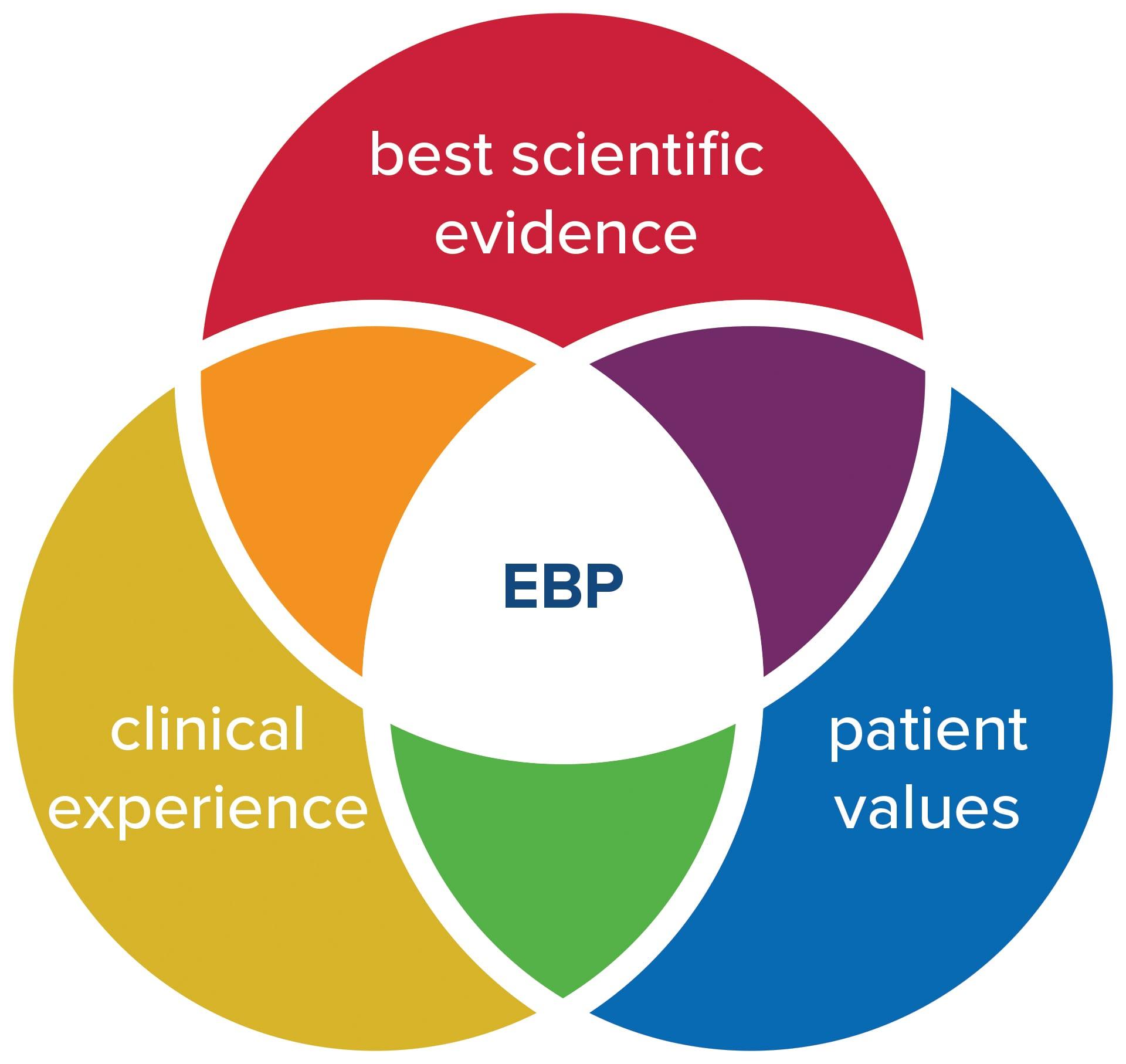 Evidence-based Practice (EBP) in Nursing Administration