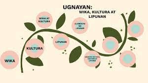 Ugnayan ng Wika, Kultura at Lipunan